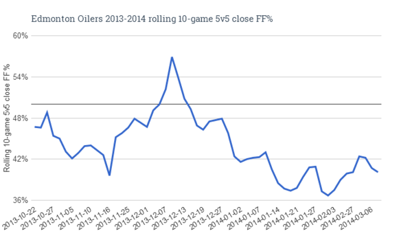 Edmonton Oilers 2013-2014 rolling 10-game 5v5 close FF%