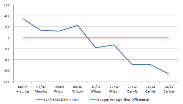 shot differential