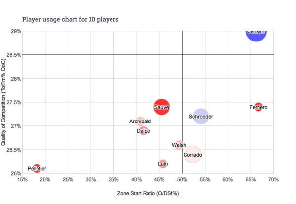 Player usage chart - 10 players(1)