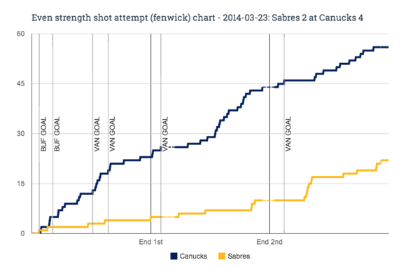 EV fenwick chart for 2014-03-23 Sabres 2 at Canucks 4