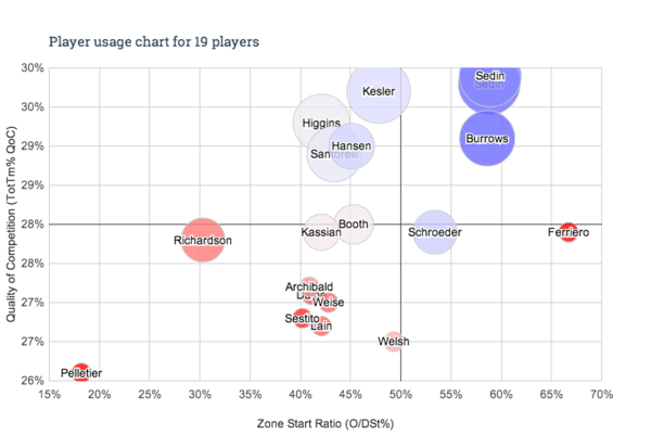 Player usage chart - 19 players