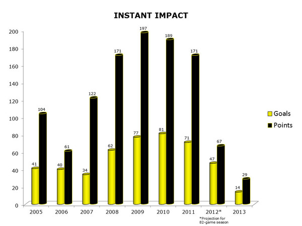 Instant_Impact_chart