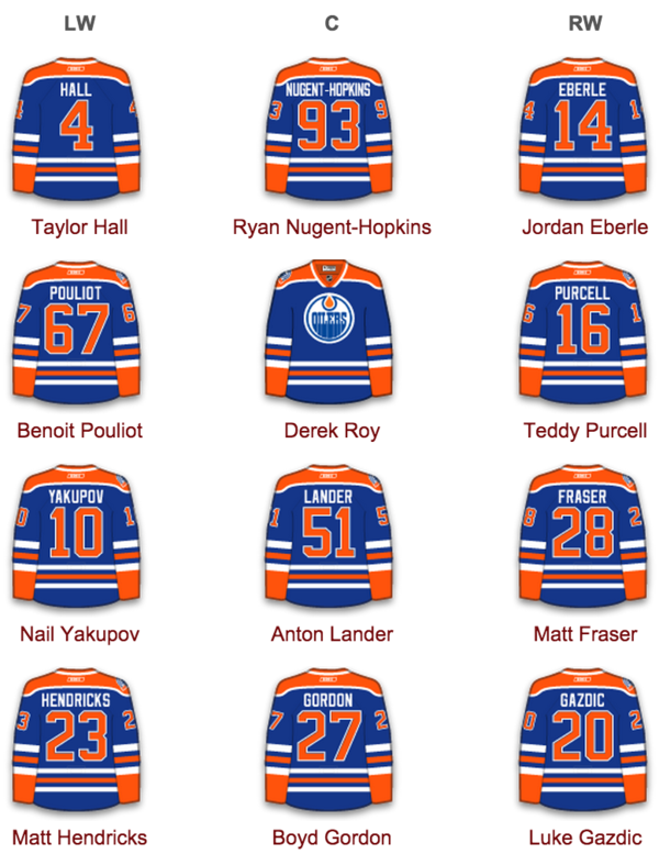 Oilers trade options