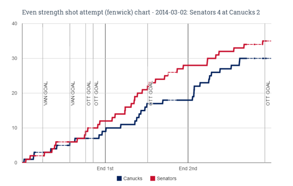 EV fenwick chart for 2014-03-02 Senators 4 at Canucks 2