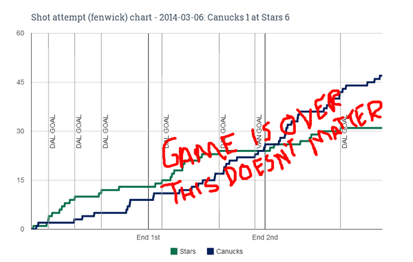 Fenwick chart for 2014-03-06 Canucks 1 at Stars 6