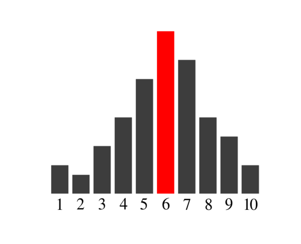 740px-Bar_chart_mode_01.svg