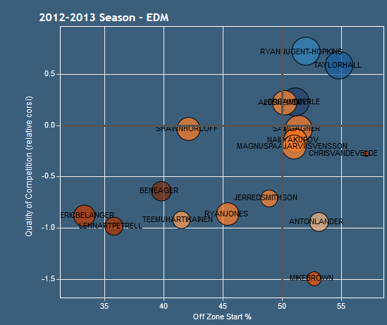 2012-13 oilers forwards