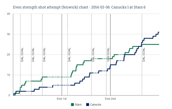 EV fenwick chart for 2014-03-06 Canucks 1 at Stars 6