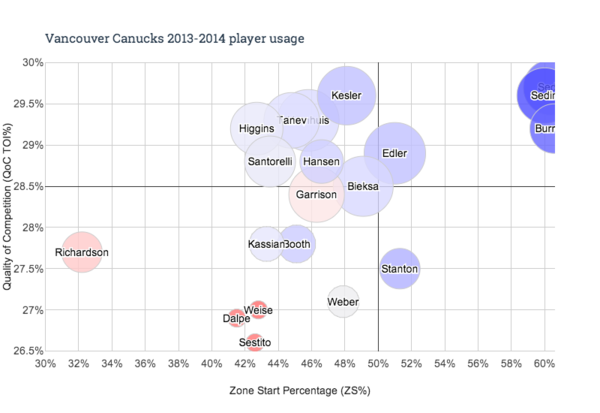Chart Canucks 2014