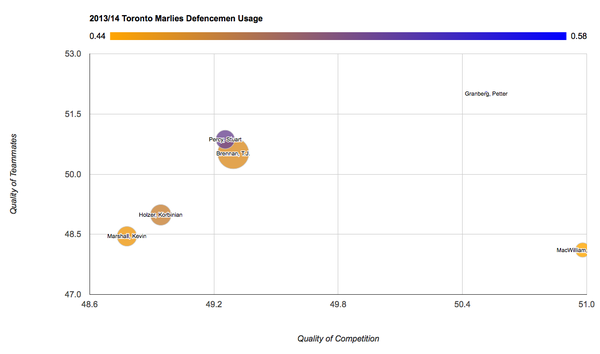 Marlies Defencemen Usage