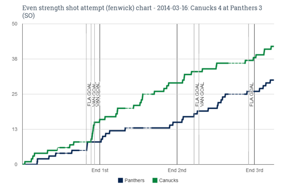 EV fenwick chart for 2014-03-16 Canucks 4 at Panthers 3 (SO)