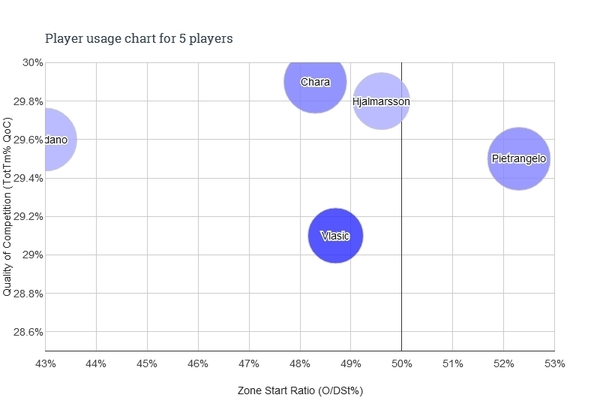 Player usage chart - My Choices