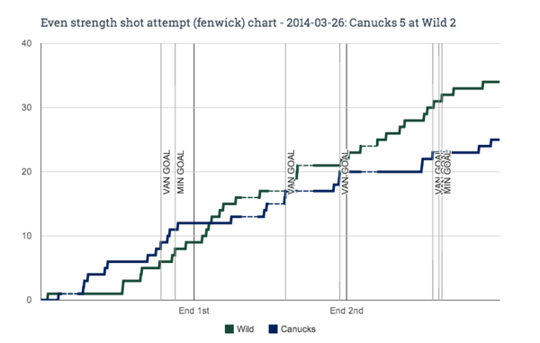 EV fenwick chart for 2014-03-26 Canucks 5 at Wild 2