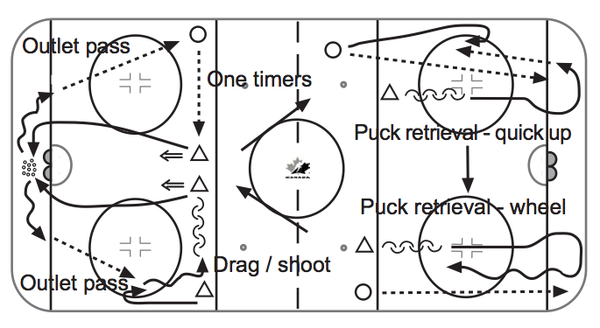 Developing-Defencemen_Offensive-Tactics-3