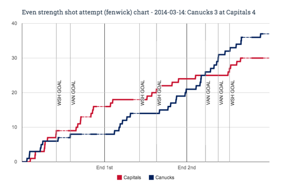 EV fenwick chart for 2014-03-14 Canucks 3 at Capitals 4