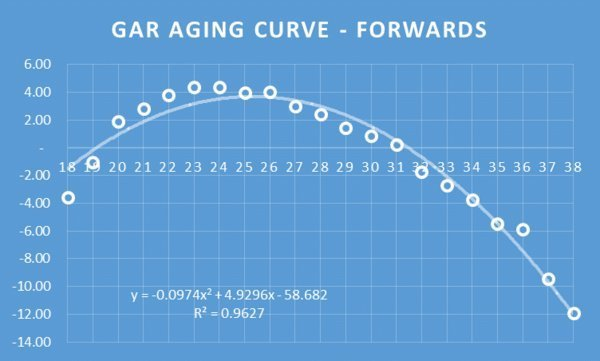 forwards_aging_curve