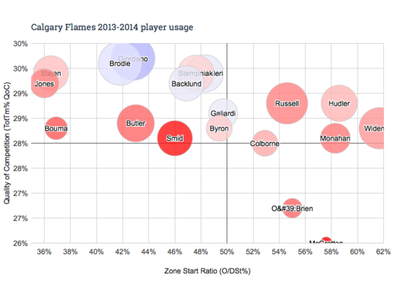 Calgary Flames 2013-2014 player usage
