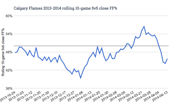 Calgary Flames 2013-2014 rolling 10-game 5v5 close FF%
