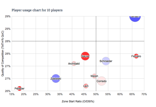 Player usage chart - 10 players