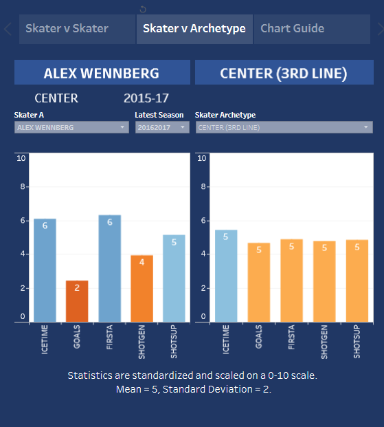 wennberg vs 3rd line center