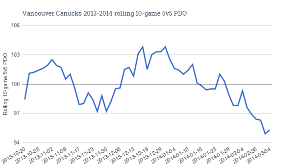 Vancouver Canucks 2013-2014 rolling 10-game 5v5 PDO (2)