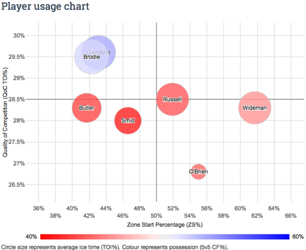 NHL Player Possession Stats | Extra Skater 2014-05-24 10-46-09