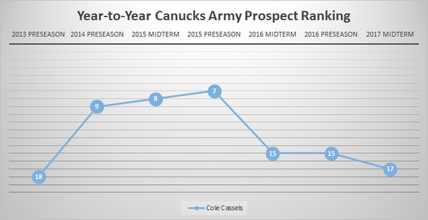 Cole Cassels Rankings