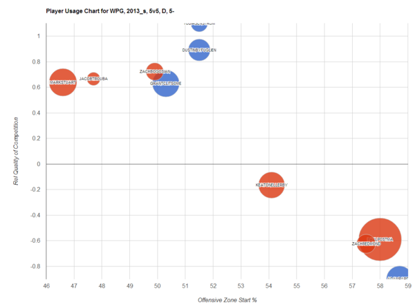 Player Usage Charts_Jets D 2014