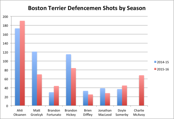 boston terrier defencemen shots