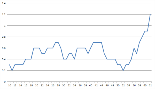 pts per game rolling average