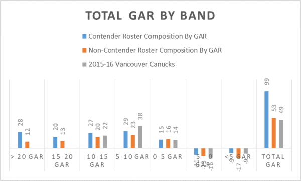 total by gar band