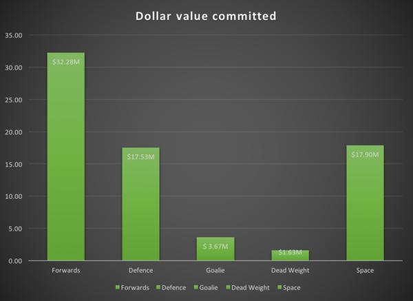 $ value - next season