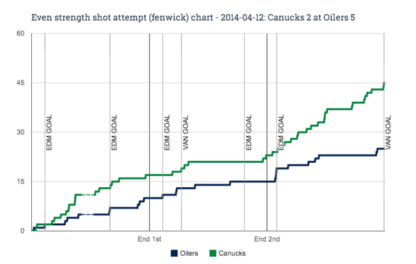 EV fenwick chart for 2014-04-12 Canucks 2 at Oilers 5