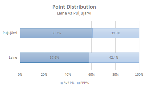 Point Distribution