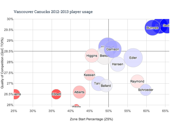 Chart Canucks 2013