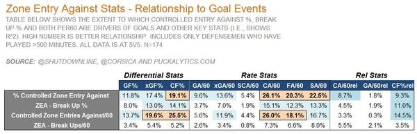 2. ZEA v Goals table incld rel