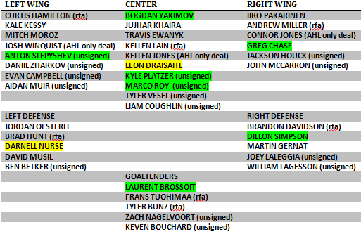 bubbling under depth chart