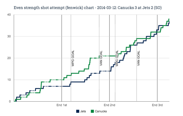 EV fenwick chart for 2014-03-12 Canucks 3 at Jets 2 (SO)