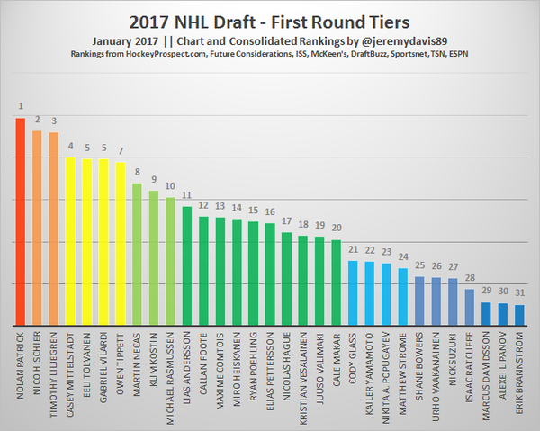 2017 Draft - January Tiers