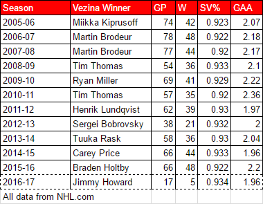 Historical Vezina Winners