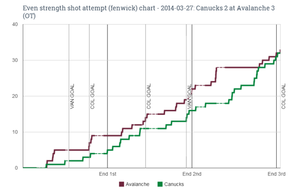 EV fenwick chart for 2014-03-27 Canucks 2 at Avalanche 3 (OT)