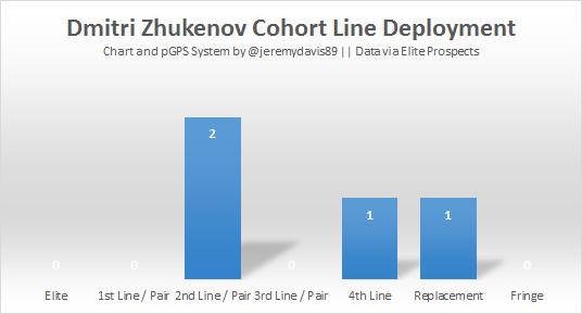 dmitri_zhukenov_deployment__bar_
