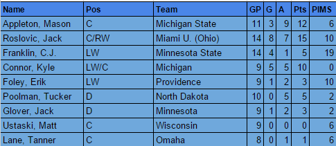 NCAA Skaters