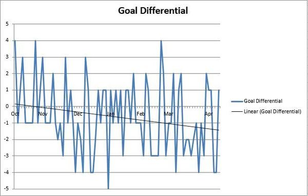Canucks Final GoalDifferential-RE Differentials - Excel