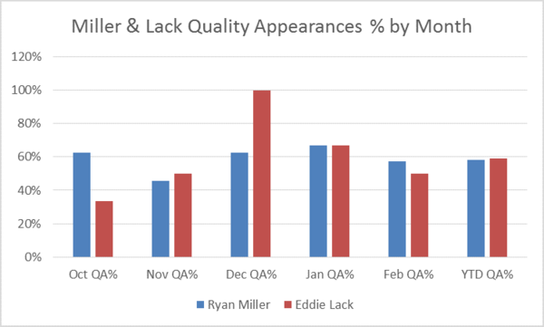 miller lack quality appearances