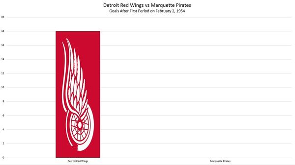 Red Wings Graph