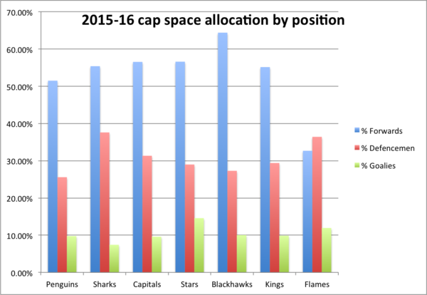 cap space allocation by position