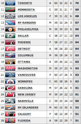 NHL overall standings
