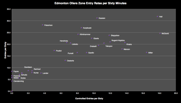 Oilers Zone Entry Rates