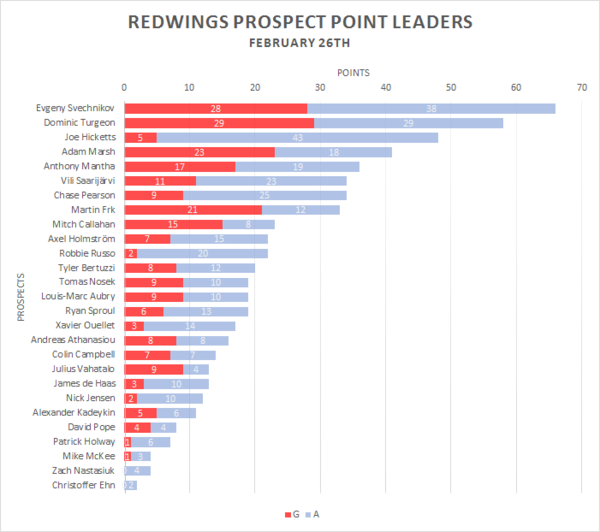 Redwings Prospect Leaders - Feb-26